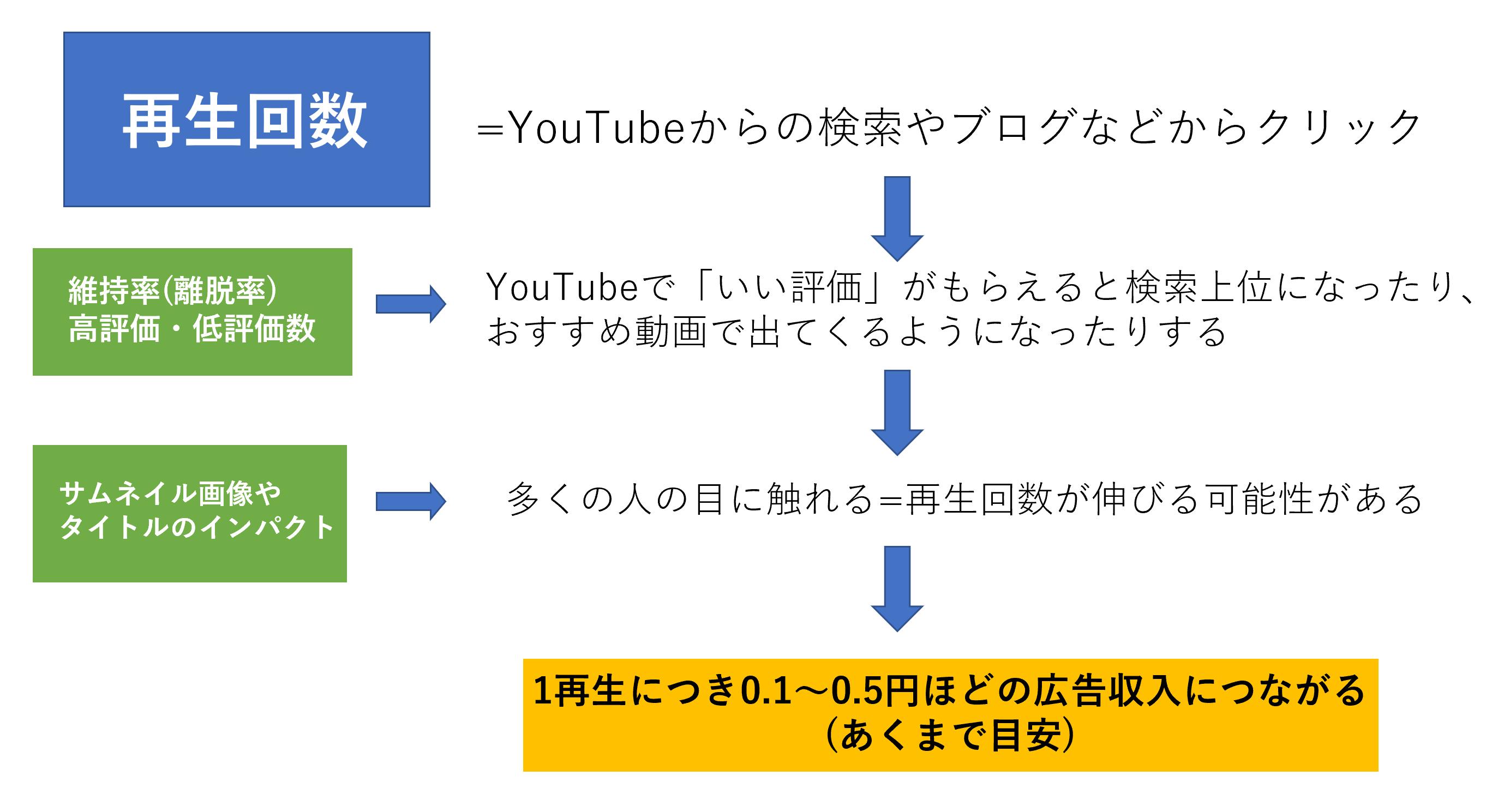 回数 youtube 収入 再生